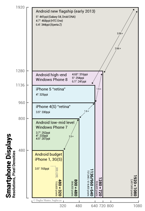 Smartphone Display Resolutions and Pixel Densities (2013)